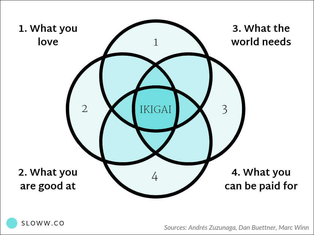 The True Meaning Of Ikigai Diagrams Definitions Myths Sloww