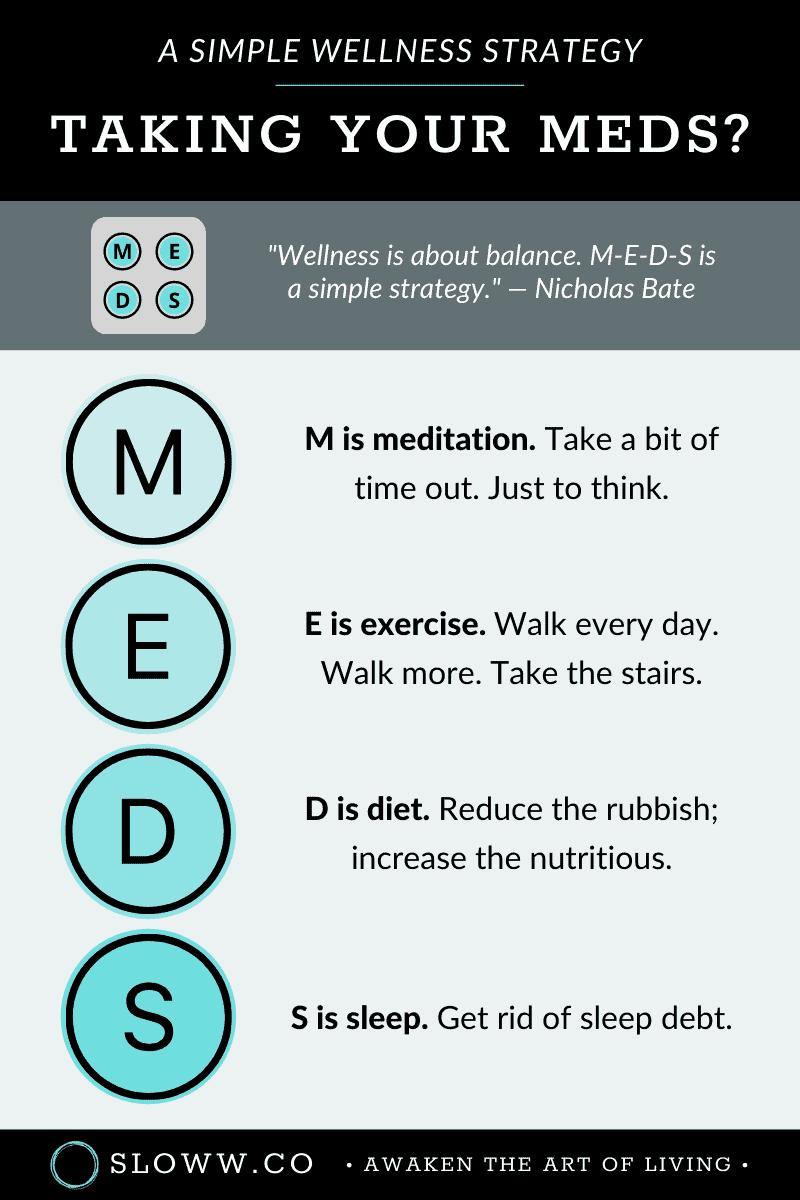 Sloww MEDS Meditation Exercise Diet Sleep Infographic