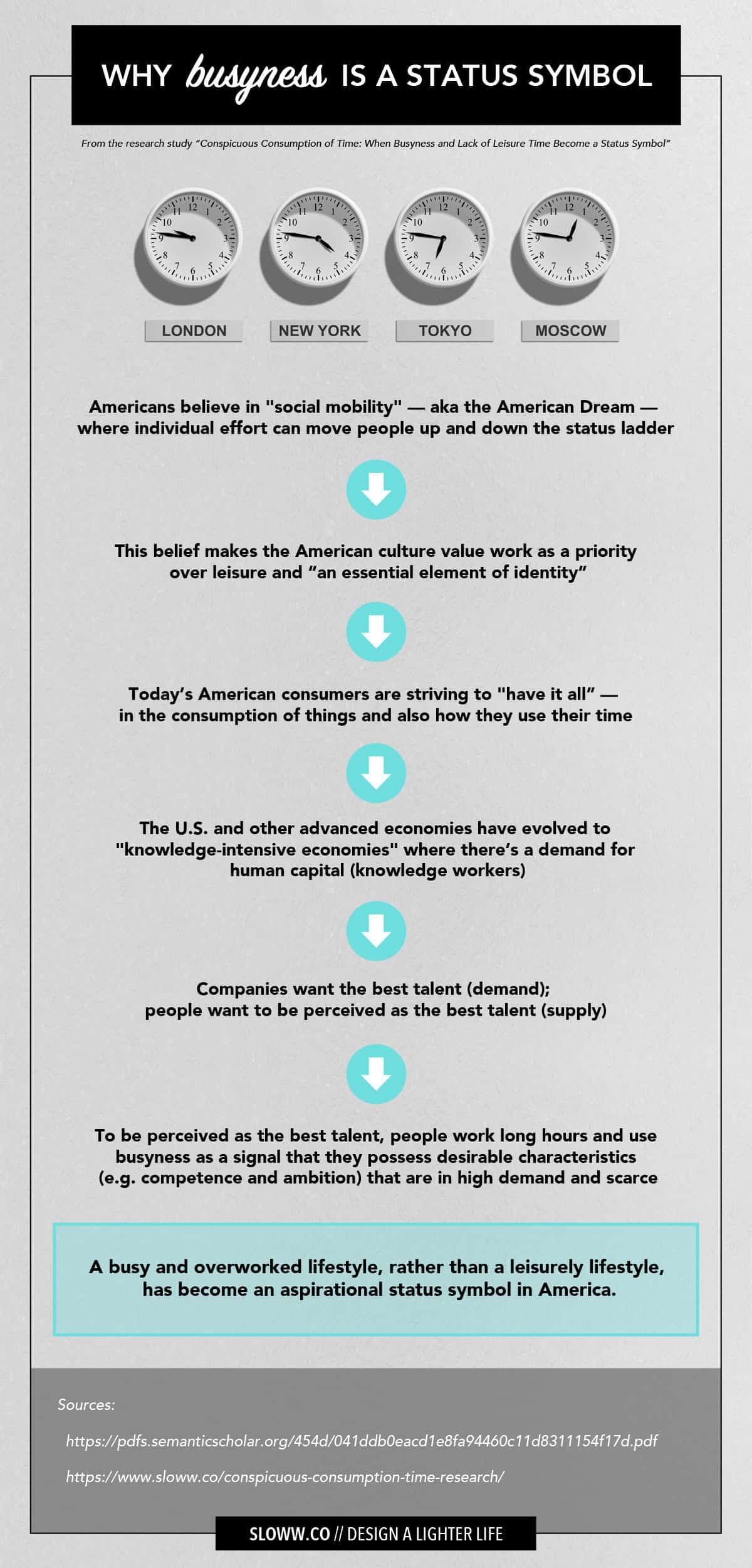 Sloww Busyness Status Symbol Infographic