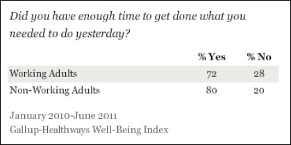 Sloww Gallup Time Survey