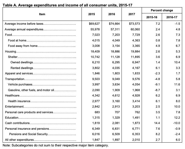 Sloww American Money Spending