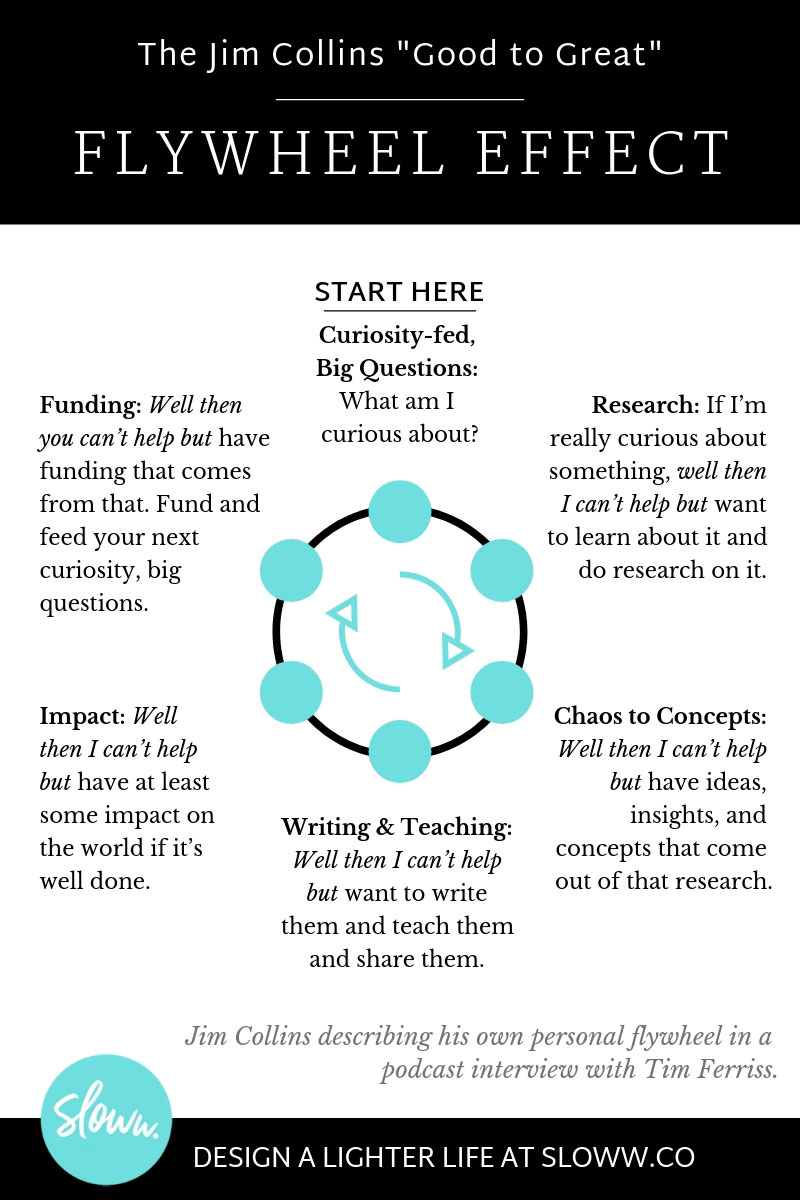 Sloww Flywheel Effect Jim Collins Infographic