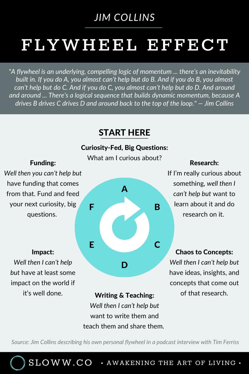 Sloww Jim Collins Flywheel Effect Infographic