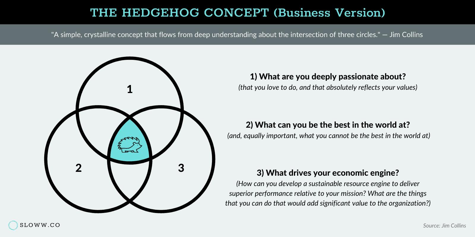 Sloww Jim Collins Hedgehog Concept Business Version
