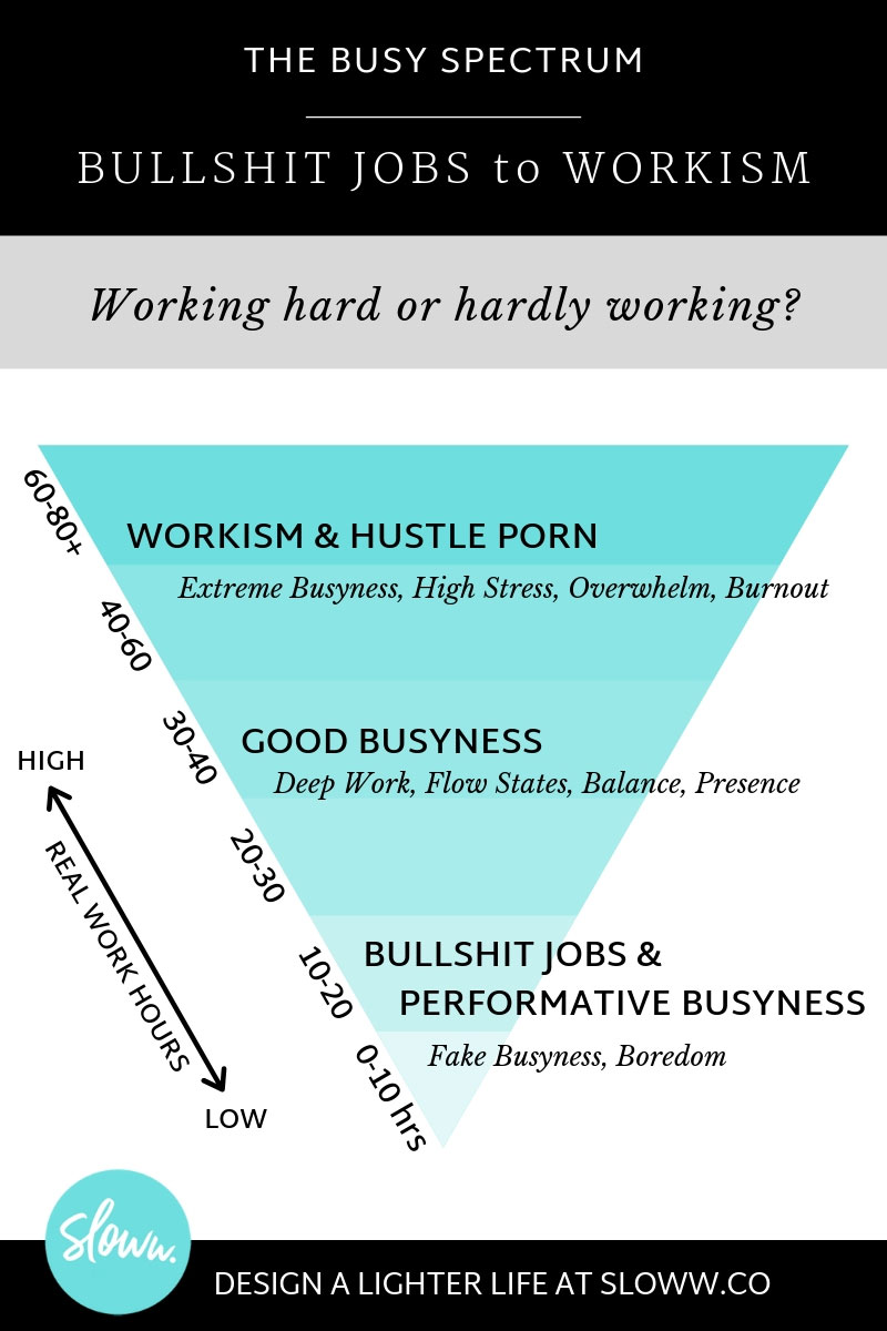 Sloww Busy Spectrum Workism Bullshit Jobs Hustle Porn Performative Busyness
