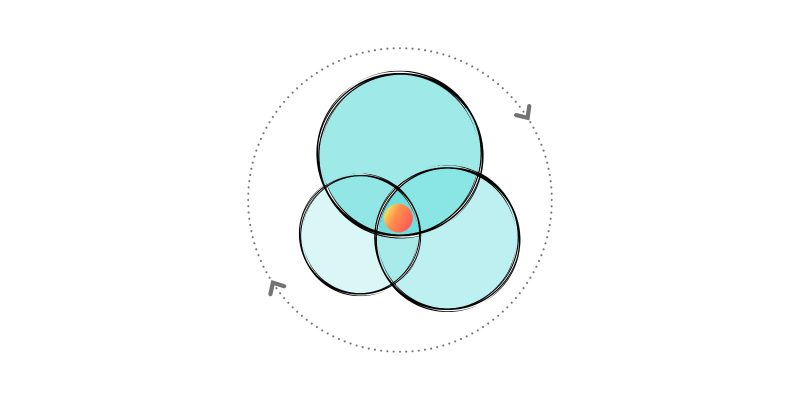 Sloww Ikigai 2.0 Diagram for Life Purpose by Kyle Kowalski