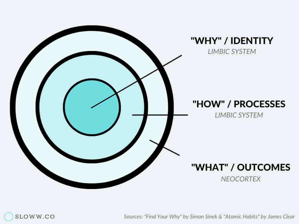 Sloww Golden Circle Simon Sinek Behavior Change James Clear Preview