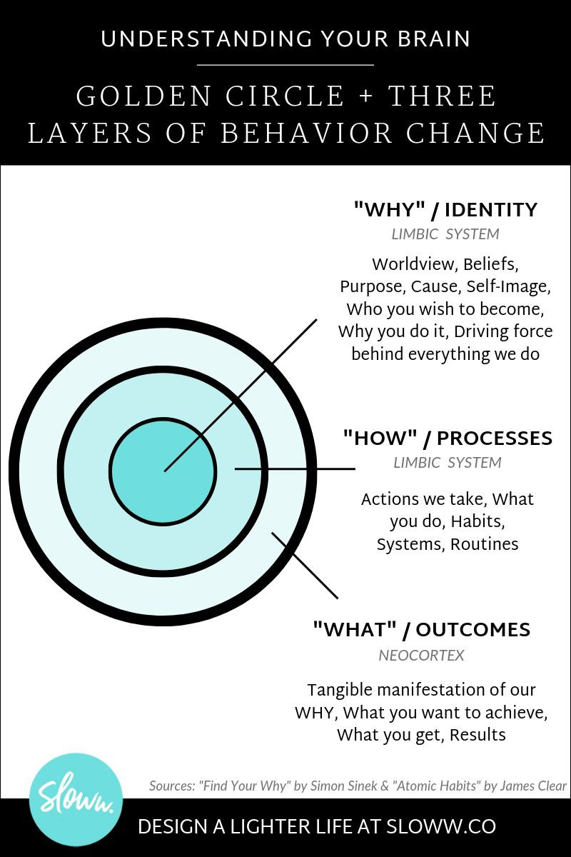 Sloww Golden Circle Simon Sinek Behavior Change James Clear