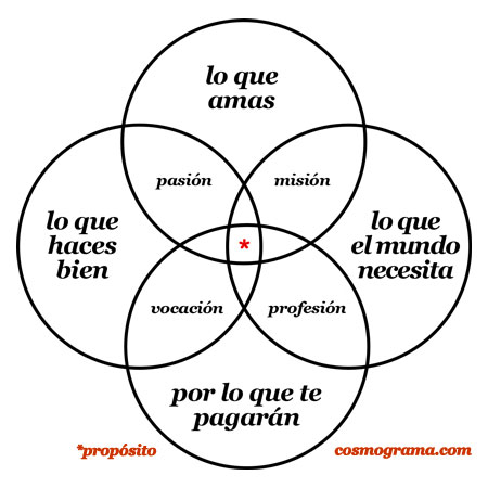 Sloww Ikigai Diagram Andres Zuzunaga