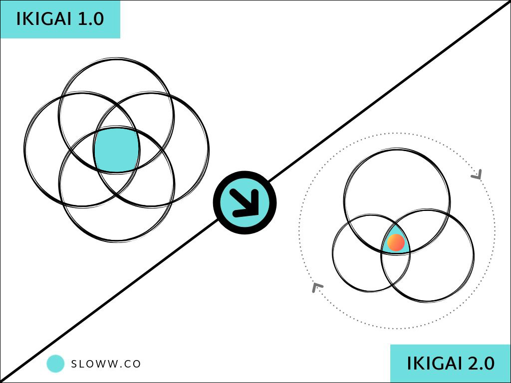 Ikigai 2.0: Evolving the Ikigai Diagram for Life Purpose (& Why and How it Needs to be Redesigned)