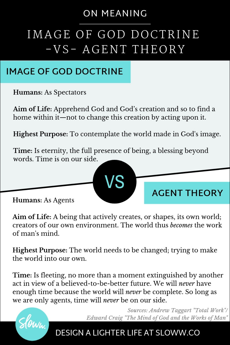Sloww Meaning Image of God Doctrine Agent Theory