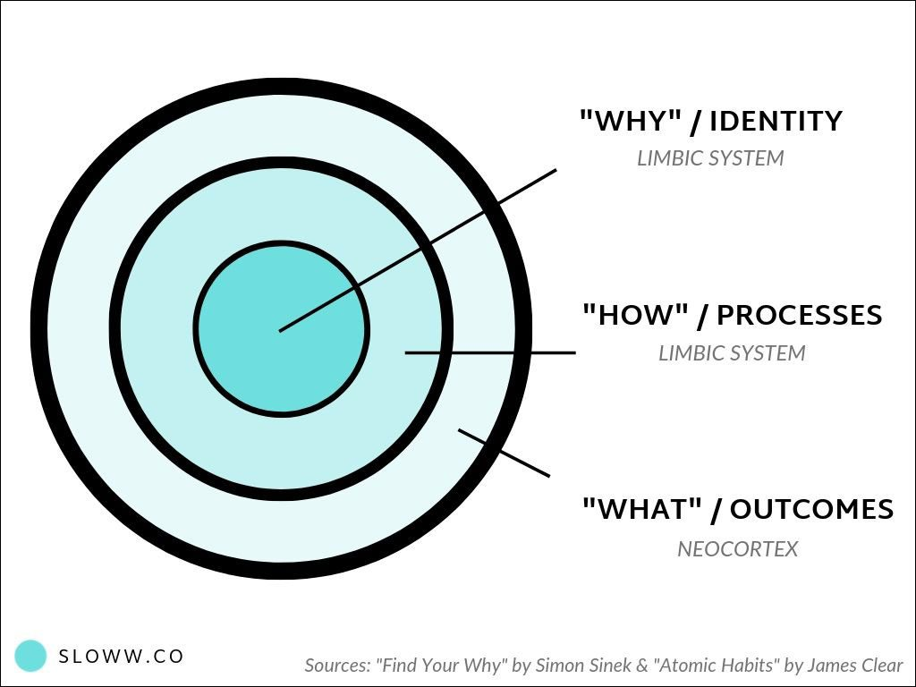 "Understanding Your Brain: Connecting ""The Golden Circle"" (Simon Sinek) & ""The Three Layers of Behavior Change"" (James Clear)"