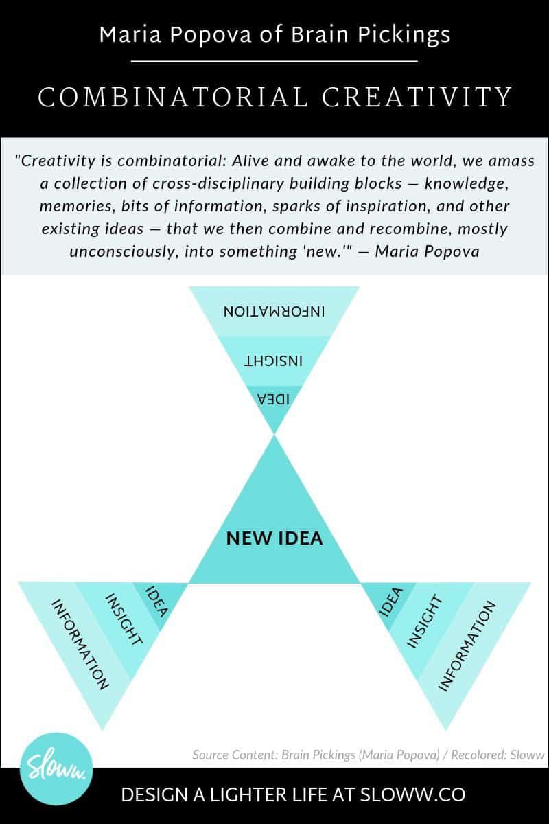 Sloww Combinatorial Creativity Brain Pickings Infographic