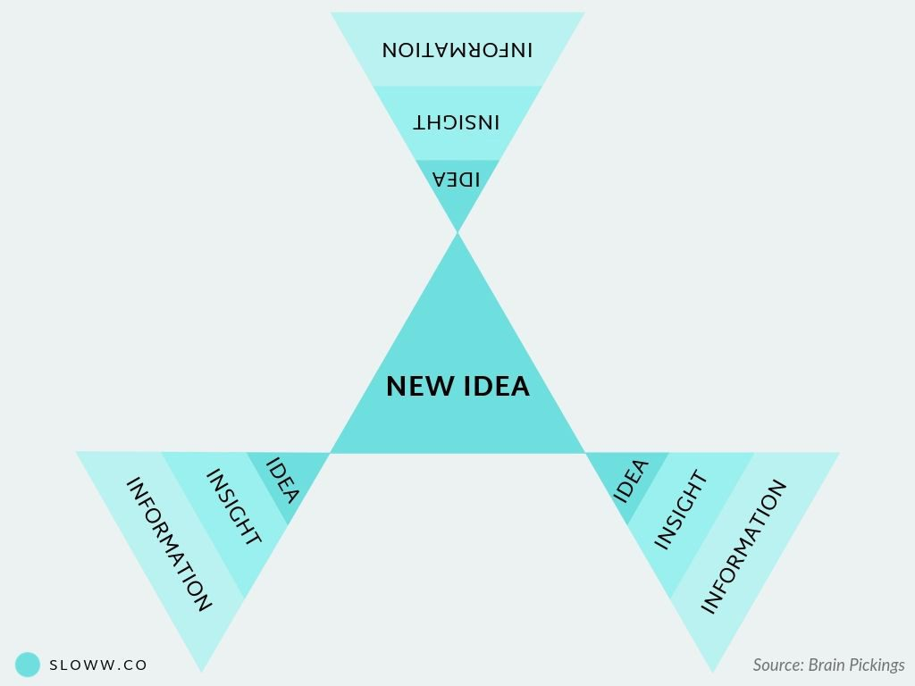 "The Art of ""New"" Ideas: Combinatorial Creativity & Why Everything is a Remix"