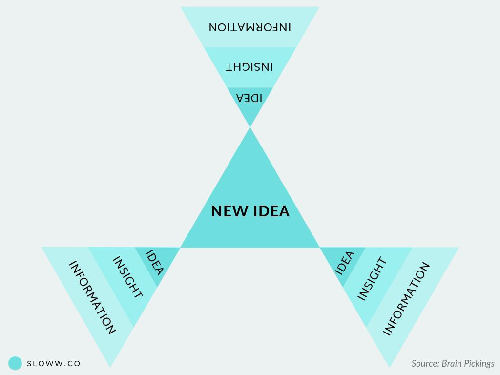 Sloww Combinatorial Creativity New Ideas