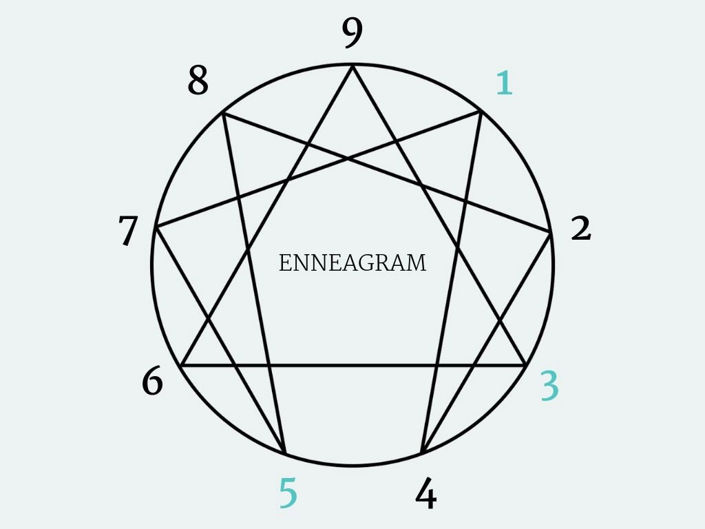 After all the Enneagram Tests, I'm Stuck Between Enneagram Types 3, 5, & 1 (Type Summaries)