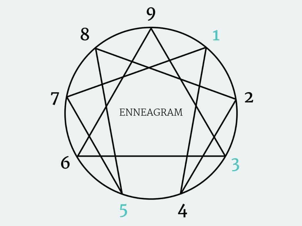 Sloww Enneagram Types Summary