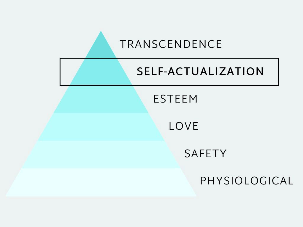 Sloww Self-Actualization Maslow Hierarchy of Needs