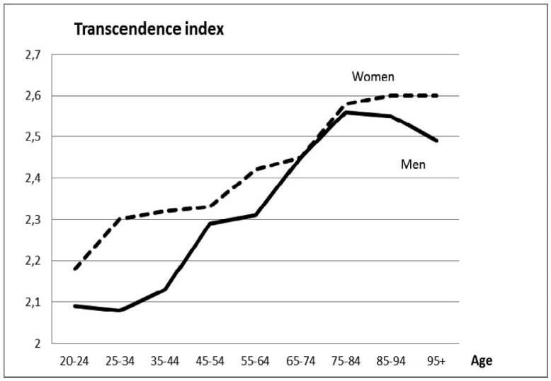 Sloww Cosmic Transcendence Index
