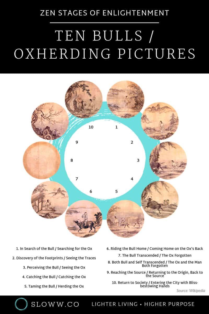 Sloww Zen Ten Bulls Oxherding Pictures Infographic