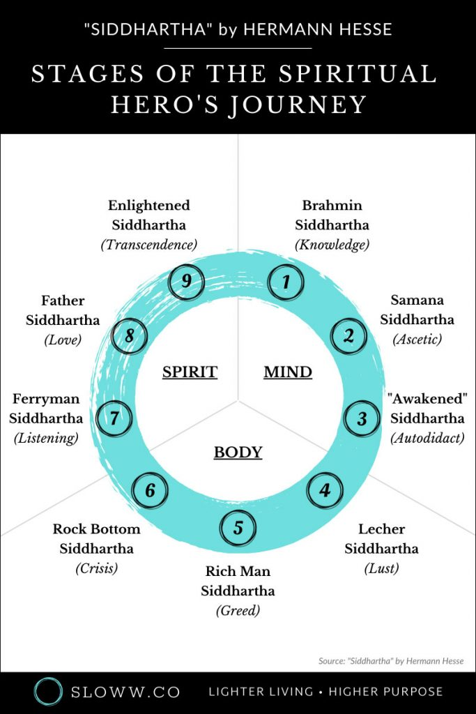 Sloww Siddhartha Hero's Journey Stages