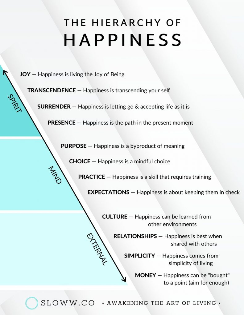 Sloww The Hierarchy of Happiness eBook Infographic