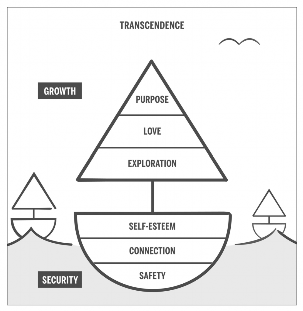 Transcend Book Sailboat Hierarchy of Needs