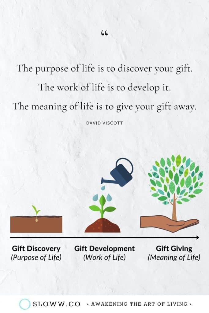 Sloww Purpose Work Meaning of Life Gift David Viscott Quote
