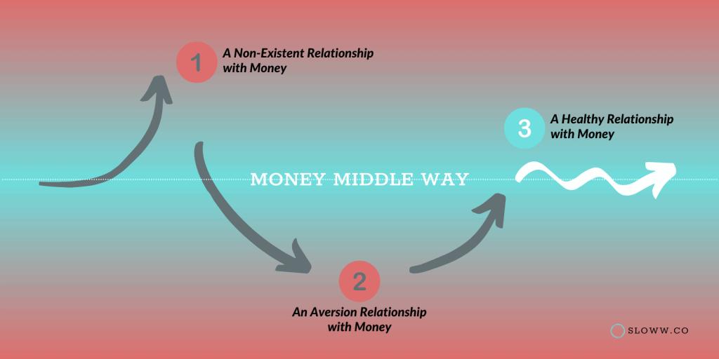 Sloww Money Middle Way 3