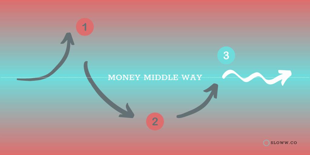 Sloww Money Middle Way Wide