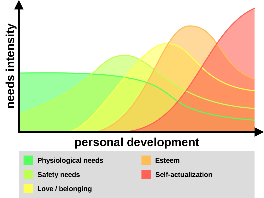 Maslow Needs Intensity & Personal Development