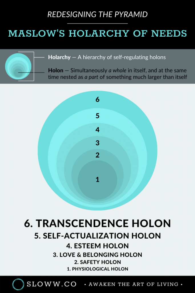 Sloww Maslow's Holarchy of Needs Holons Infographic