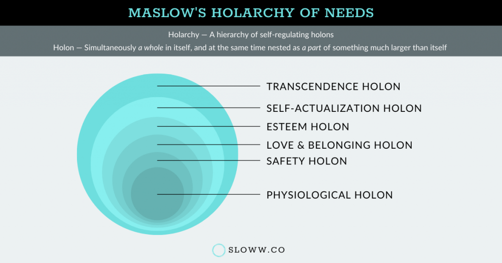 Sloww Maslow's Holarchy of Needs