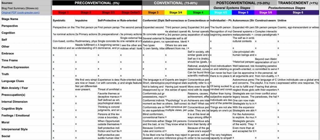 Sloww Ego Development Theory EDT Spreadsheet