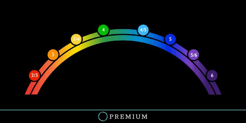 Sloww Ego Development Theory Premium