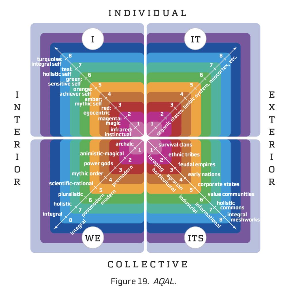 Integral Vision AQAL