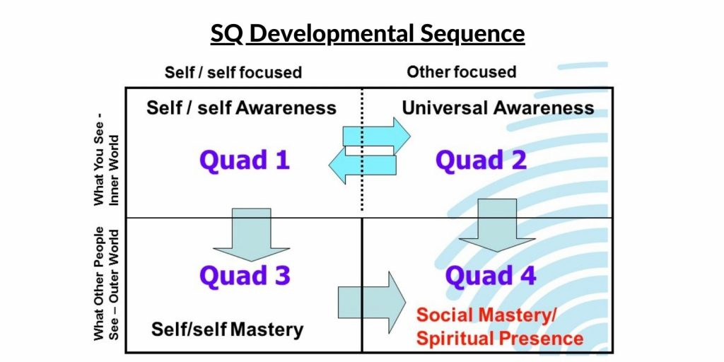 SQ21 Spiritual Intelligence Development Sequence