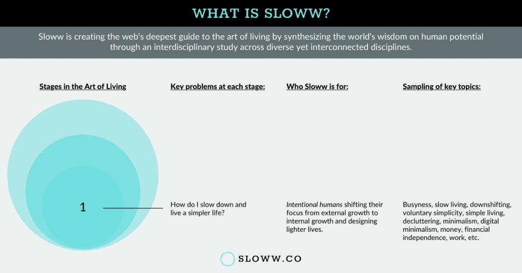 Sloww Stage 1 Infographic