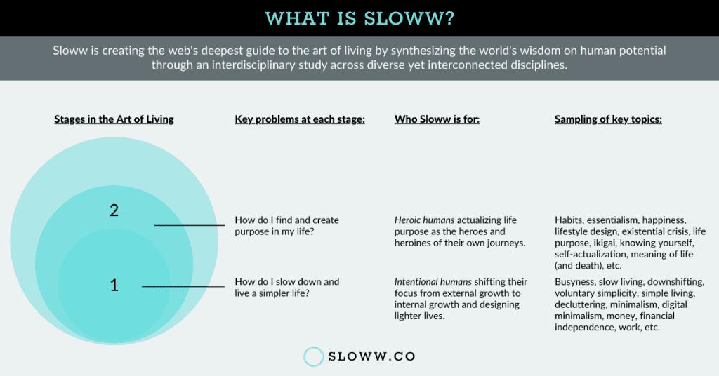 Sloww Stage 2 Infographic