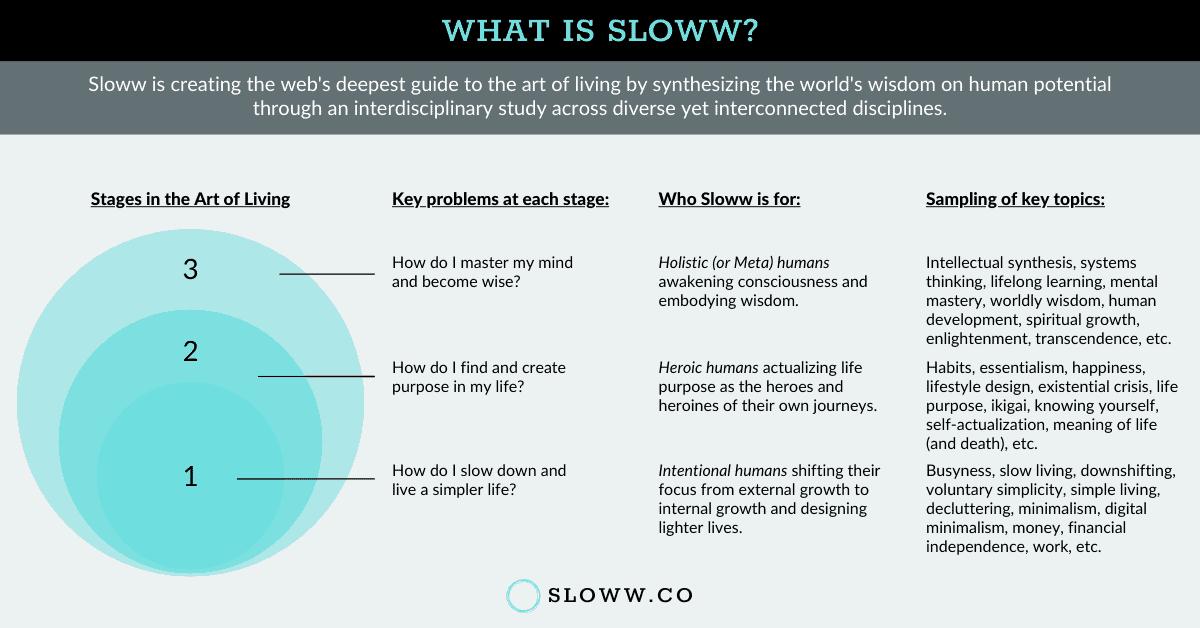Sloww Stage 3 Infographic