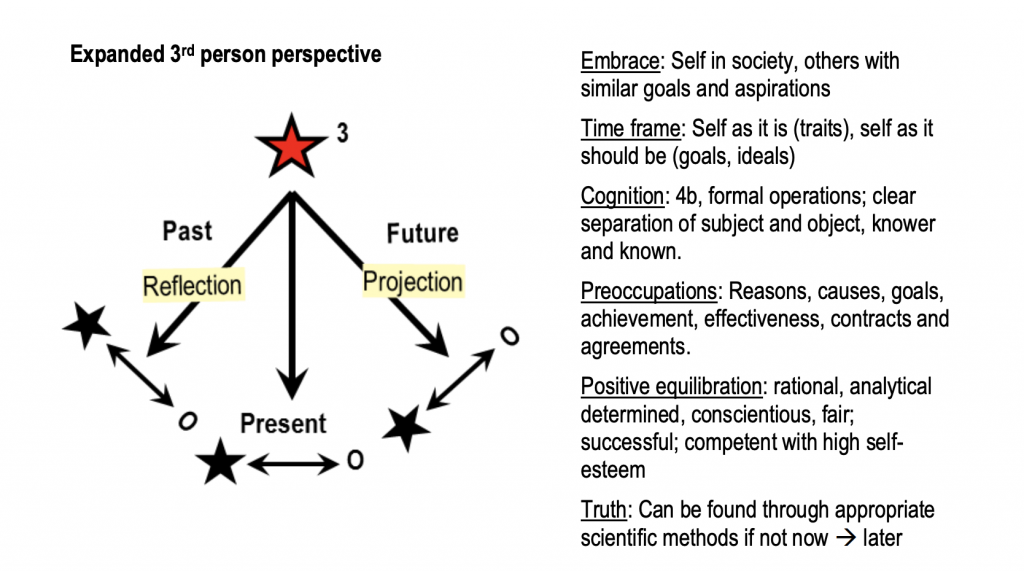Ego Development Theory (EDT) Stage 4 Perspective