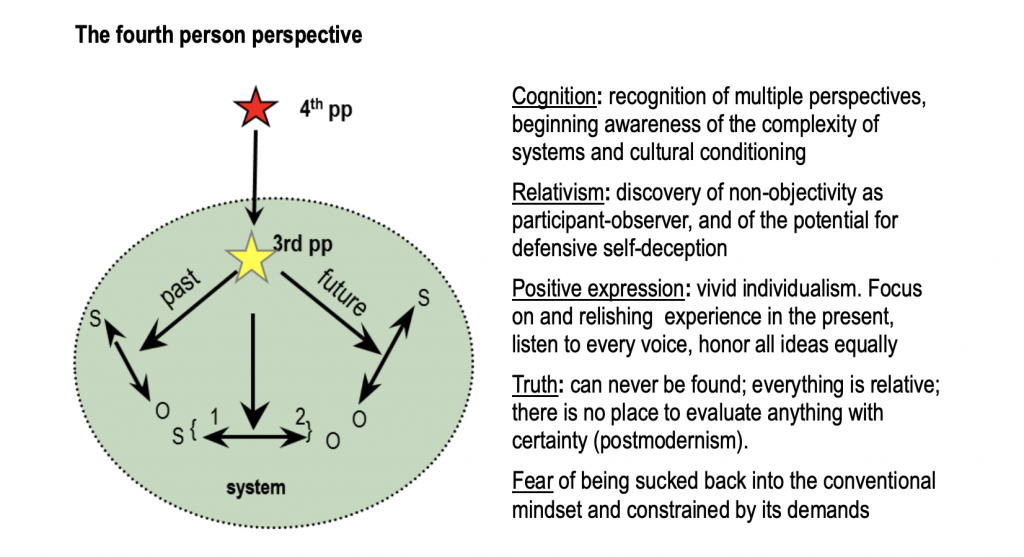Ego Development Theory (EDT) Stage 4/5 Perspective