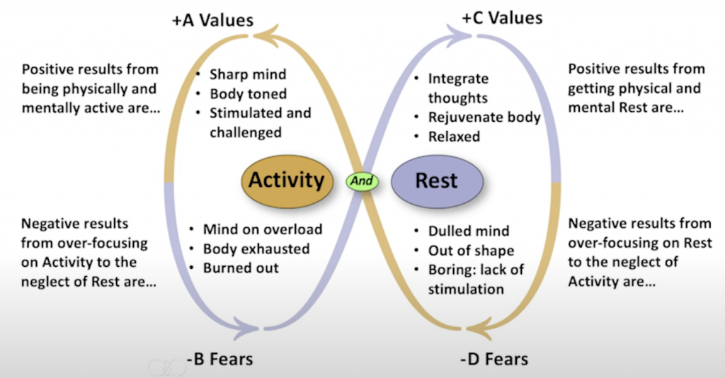 Activity and Rest Polarity Full
