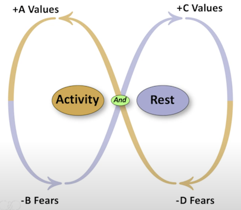 Activity and Rest Polarity