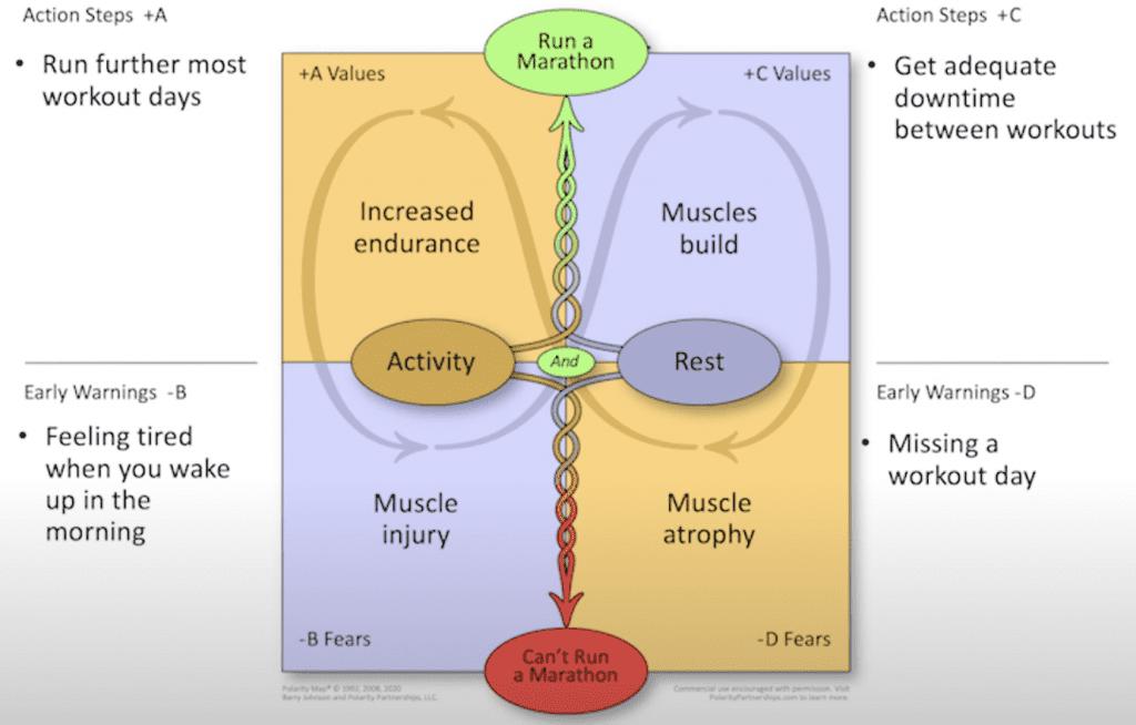 Polarity Map Activity and Rest Marathon Example