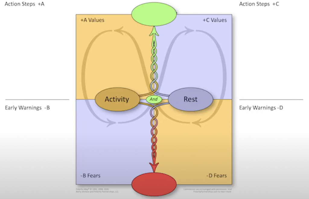 Polarity Map Activity and Rest Template