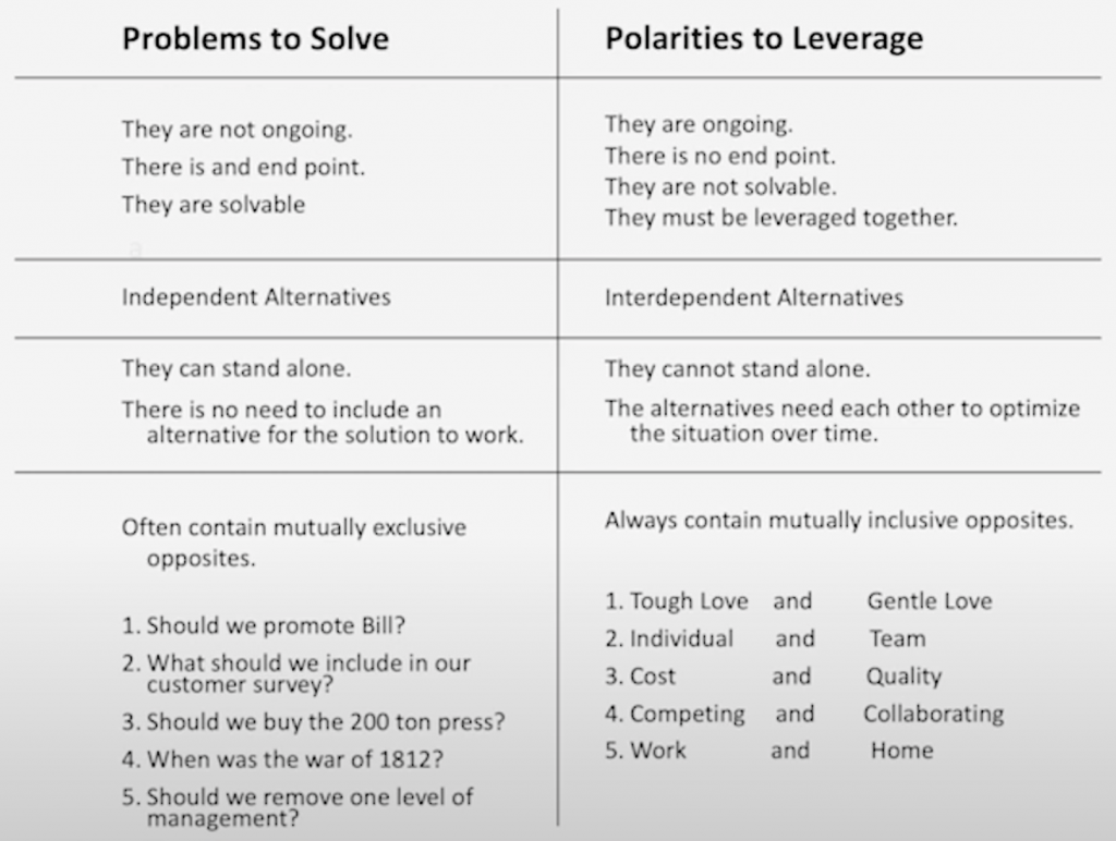 Problems and Polarities