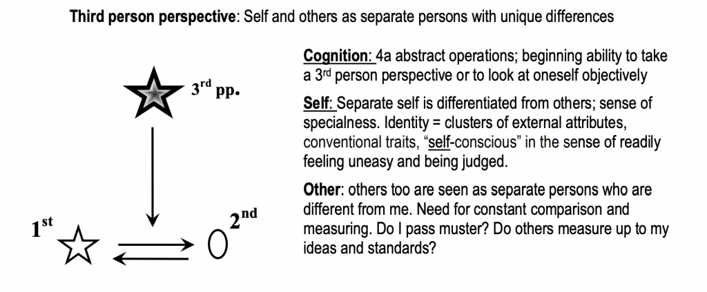 Ego Development Theory (EDT) Stage 3/4 Perspective