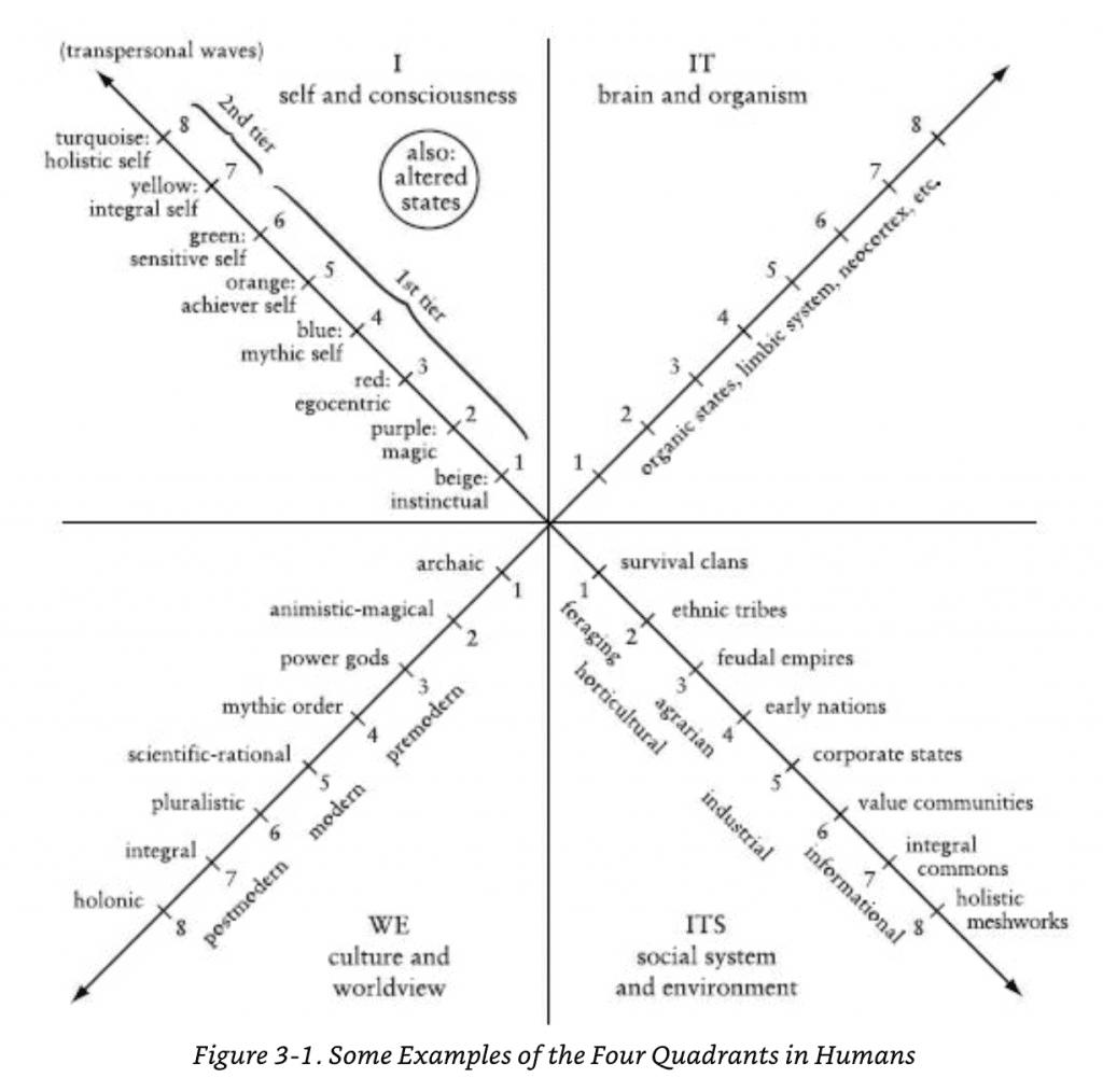 AQAL Integral Theory Ken Wilber