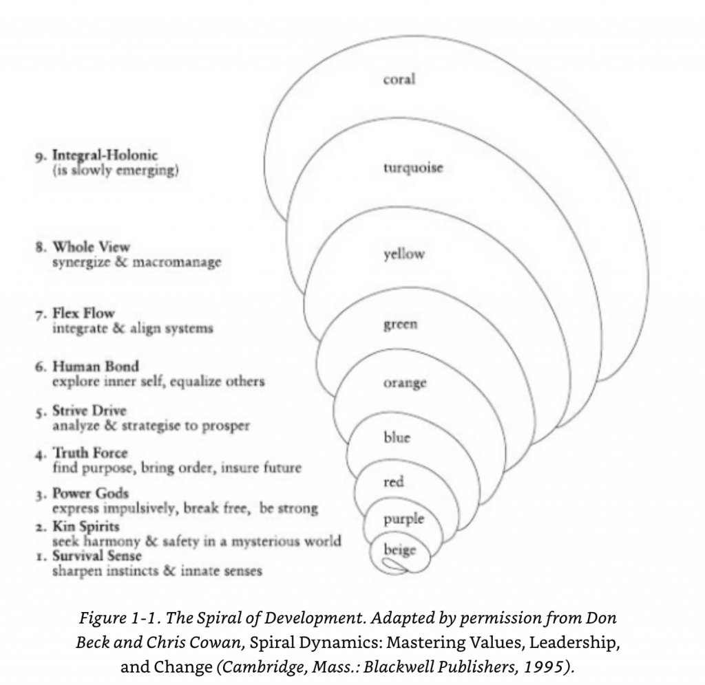 Spiral Dynamics Stages